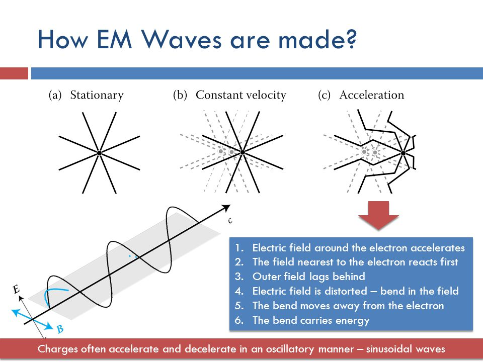 How EM Waves are made.