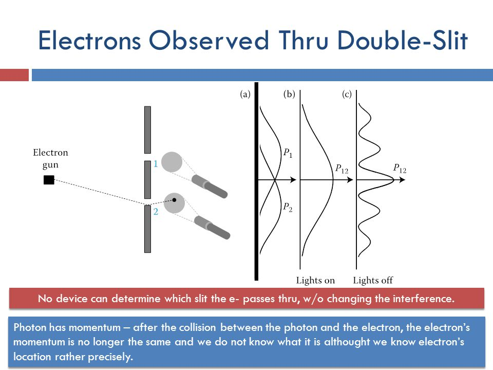 Electrons Observed Thru Double-Slit No device can determine which slit the e- passes thru, w/o changing the interference.
