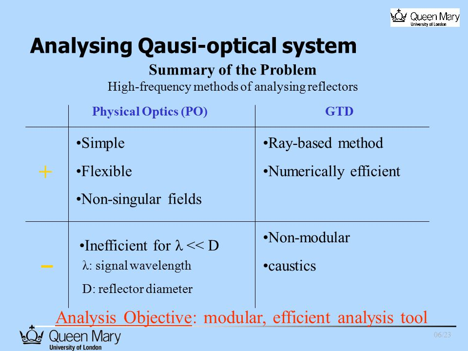 Summary of the Problem High-frequency methods of analysing reflectors Analysis Objective: modular, efficient analysis tool Physical Optics (PO)GTD Simple Flexible Non-singular fields + Ray-based method Numerically efficient Inefficient for λ << D λ: signal wavelength D: reflector diameter Non-modular caustics 06/23 Analysing Qausi-optical system