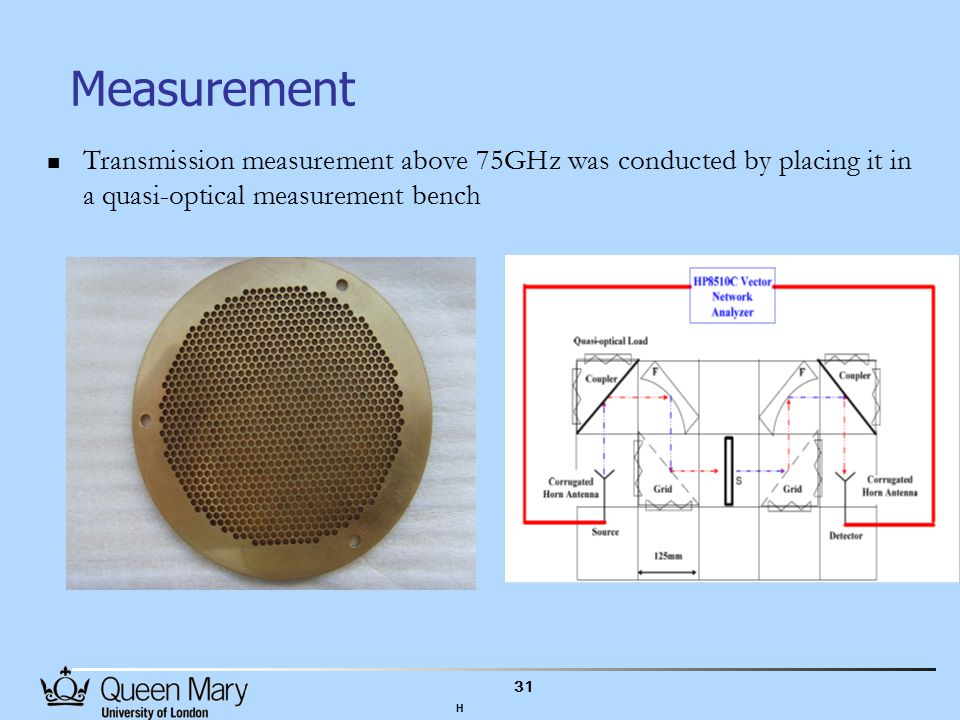31 Measurement Transmission measurement above 75GHz was conducted by placing it in a quasi-optical measurement bench H