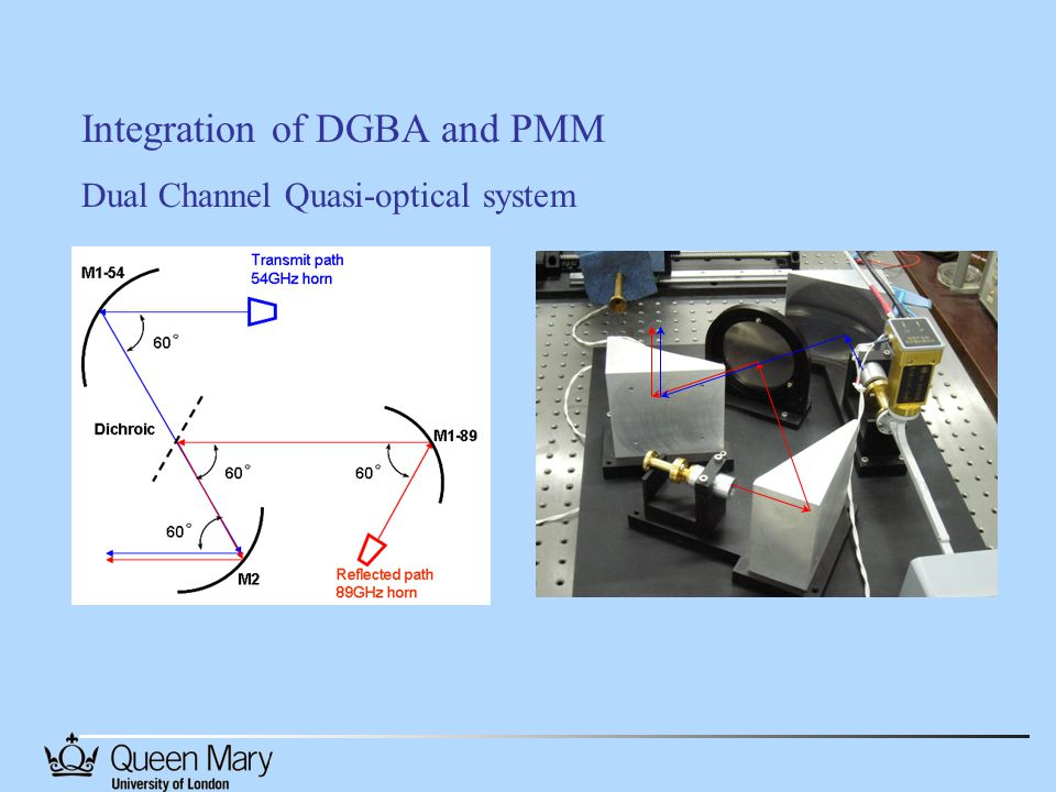 Integration of DGBA and PMM Dual Channel Quasi-optical system