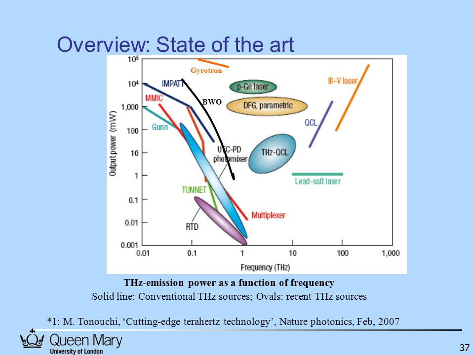 37 Overview: State of the art THz-emission power as a function of frequency Solid line: Conventional THz sources; Ovals: recent THz sources *1: M.