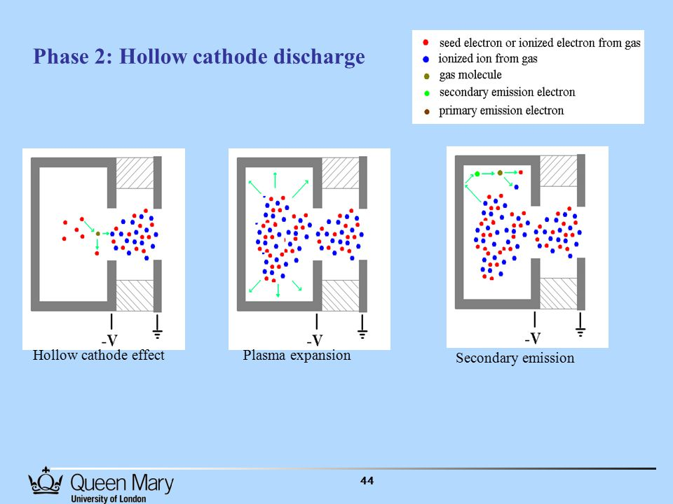 44 Phase 2: Hollow cathode discharge Hollow cathode effectPlasma expansion Secondary emission