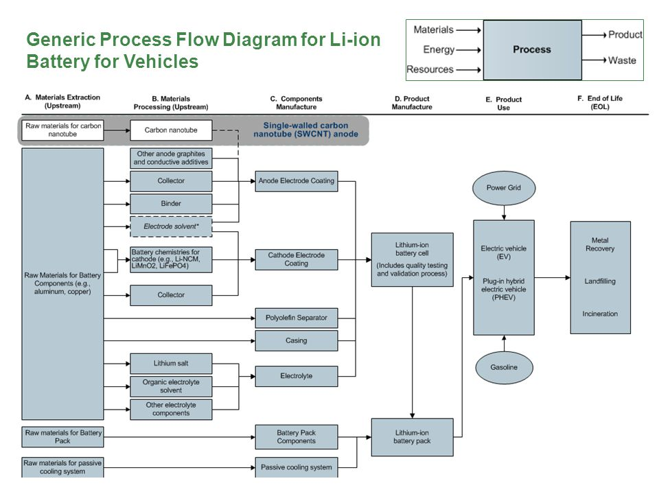 Li-ion Battery LCA | pg 7 Generic Process Flow Diagram for Li-ion Battery for Vehicles