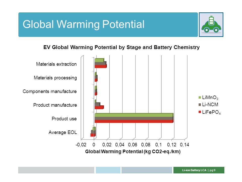 Li-ion Battery LCA | pg 9 Global Warming Potential