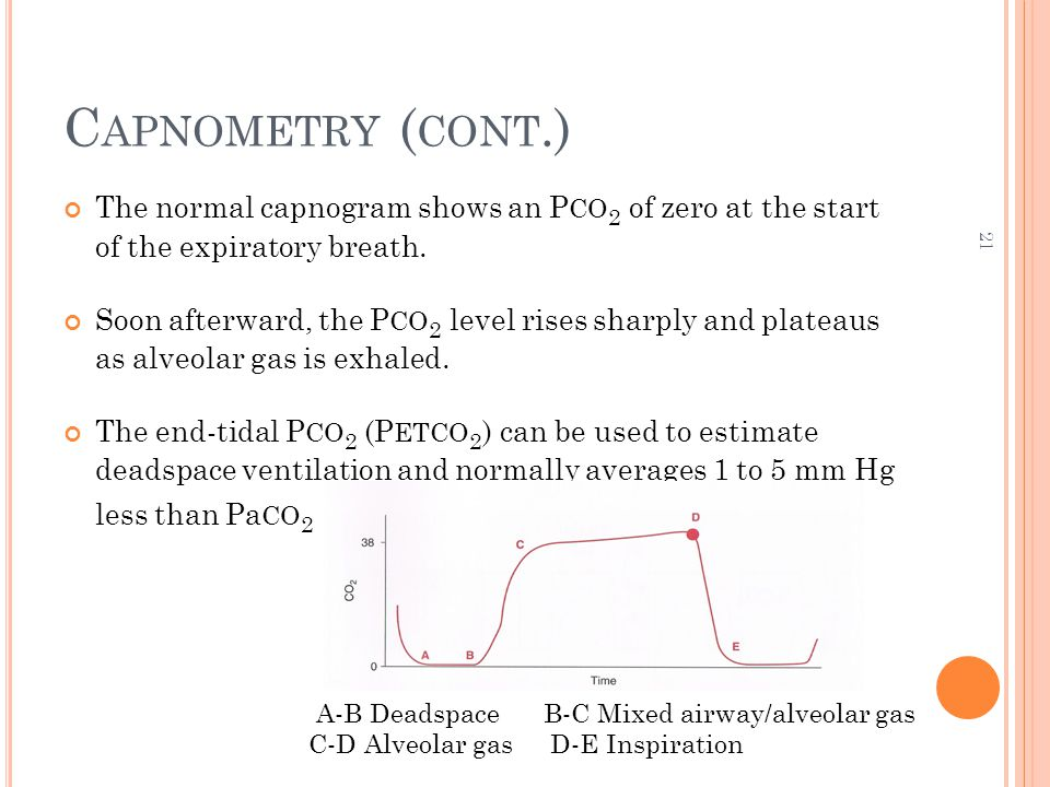 21 C APNOMETRY ( CONT.) The normal capnogram shows an P CO 2 of zero at the start of the expiratory breath.