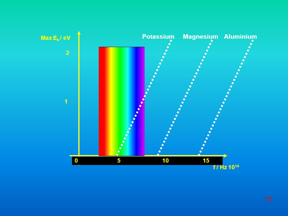 12 Maximum E K emitted electrons / J Frequency f / Hz metal A Work function, Φ Threshold frequency f 0 metal B E K = hf - eΦ Gradient of each graph =