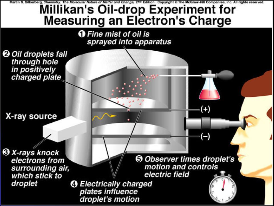 Mass of the Electron 1916 – Robert Millikan determined the mass of the electron: 1/1840 the mass of a hydrogen atom; and, has one unit of negative charge The oil drop apparatus Mass of the electron is 9.11 x 10 -28 g