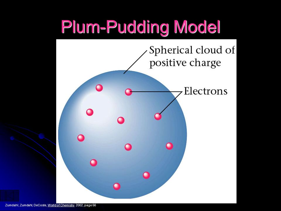 Thomson's Atomic Model Thomson believed that the electrons were like plums embedded in a positively charged pudding, thus it was called the plum pudding model.