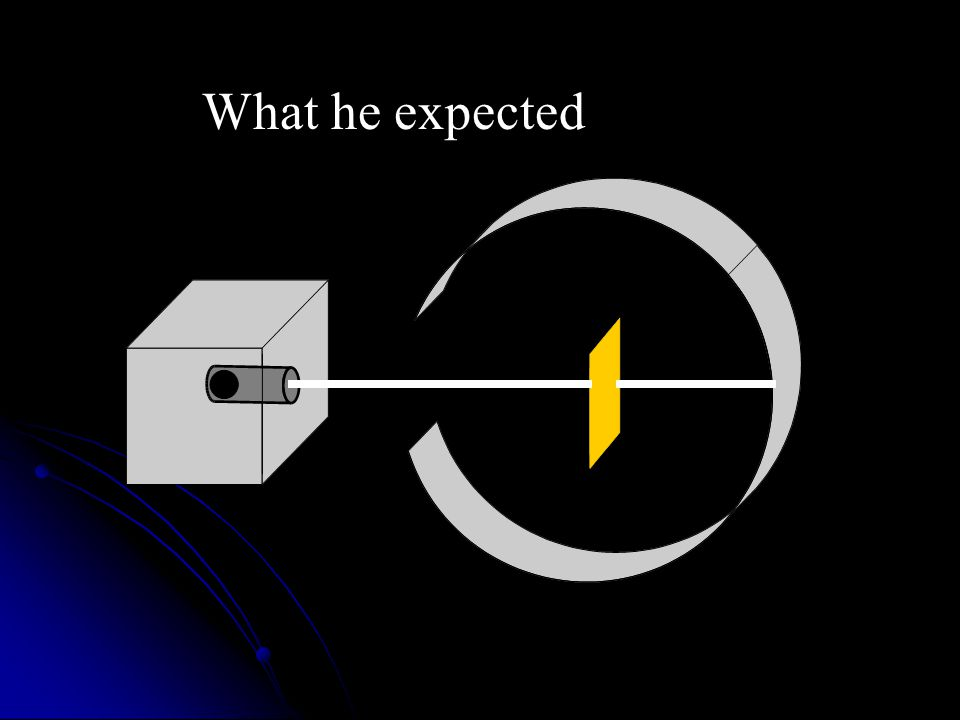 He Expected: The alpha particles to pass through the foil without changing direction very much.