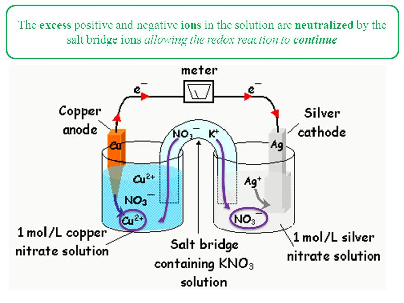 The excess positive and negative ions in the solution are neutralized by the salt bridge ions allowing the redox reaction to continue
