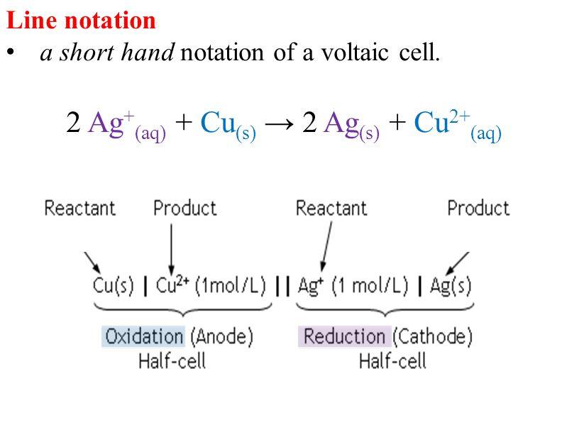 Line notation a short hand notation of a voltaic cell. 2 Ag + (aq) + Cu (s) → 2 Ag (s) + Cu 2+ (aq)