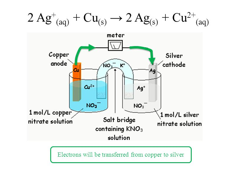 2 Ag + (aq) + Cu (s) → 2 Ag (s) + Cu 2+ (aq) Electrons will be transferred from copper to silver