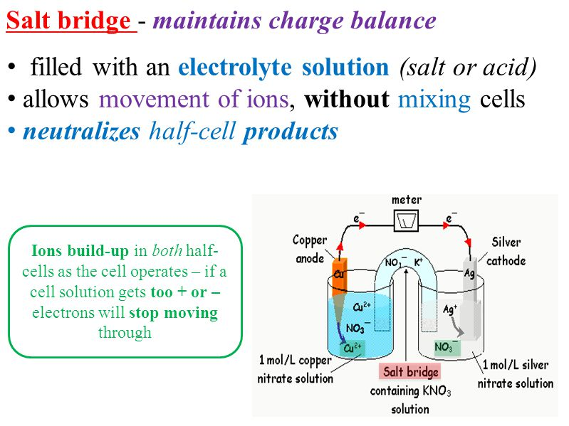 Salt bridge - maintains charge balance filled with an electrolyte solution (salt or acid) allows movement of ions, without mixing cells neutralizes ha
