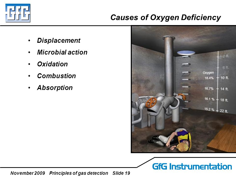 November 2009 Principles of gas detection Slide 19 Causes of Oxygen Deficiency Displacement Microbial action Oxidation Combustion Absorption