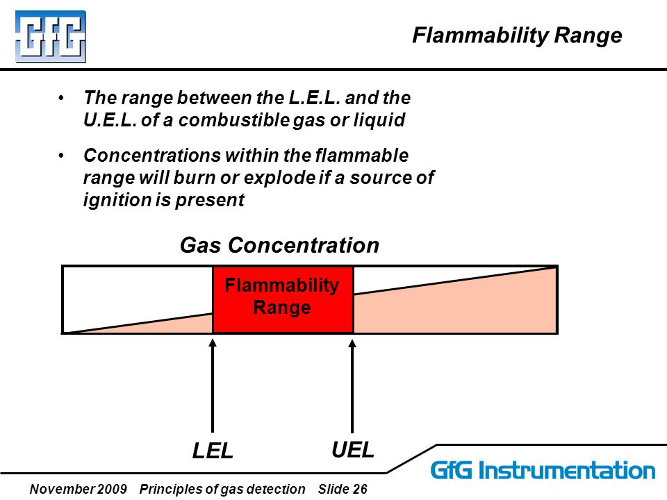 November 2009 Principles of gas detection Slide 26 Flammability Range The range between the L.E.L. and the U.E.L. of a combustible gas or liquid Conce