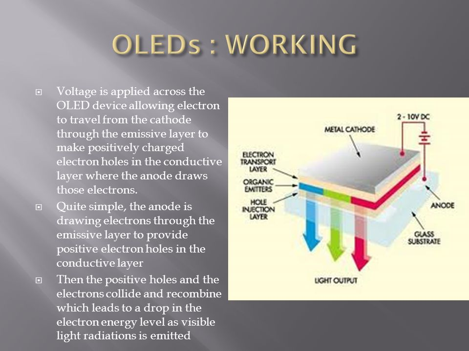  Voltage is applied across the OLED device allowing electron to travel from the cathode through the emissive layer to make positively charged electron holes in the conductive layer where the anode draws those electrons.