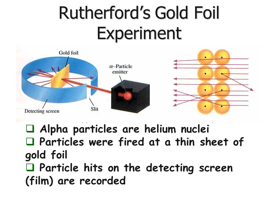 Rutherford's Gold Foil Experiment  Alpha particles are helium nuclei  Particles were fired at a thin sheet of gold foil  Particle hits on the detec