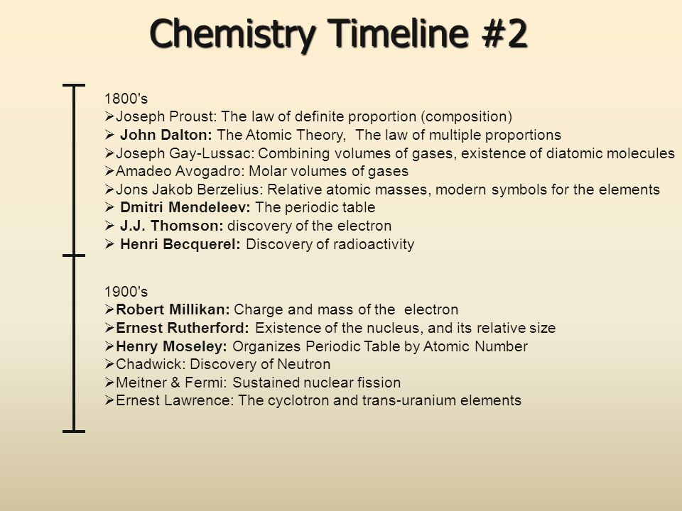 Chemistry Timeline #2 1800's  Joseph Proust: The law of definite proportion (composition)  John Dalton: The Atomic Theory, The law of multiple propo