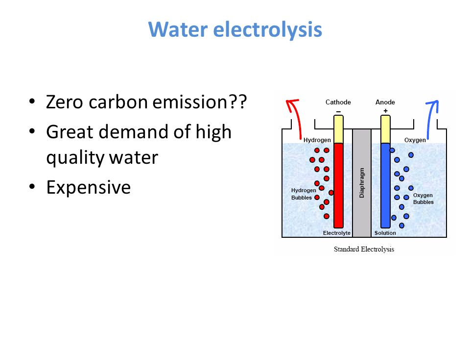Water electrolysis Zero carbon emission Great demand of high quality water Expensive