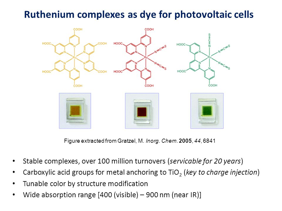 Ruthenium complexes as dye for photovoltaic cells Stable complexes, over 100 million turnovers (servicable for 20 years) Carboxylic acid groups for metal anchoring to TiO 2 (key to charge injection) Tunable color by structure modification Wide absorption range [400 (visible) – 900 nm (near IR)] Figure extracted from Gratzel, M.