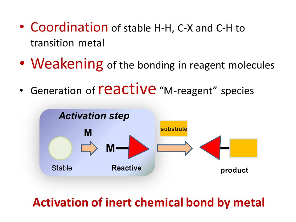 Activation of inert chemical bond by metal Coordination of stable H-H, C-X and C-H to transition metal Weakening of the bonding in reagent molecules Generation of reactive M-reagent species M M StableReactive Activation step substrate product