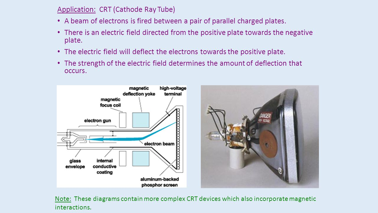 The electric field generated by a positive point charge travels away from the point charge and passes through a region of space.