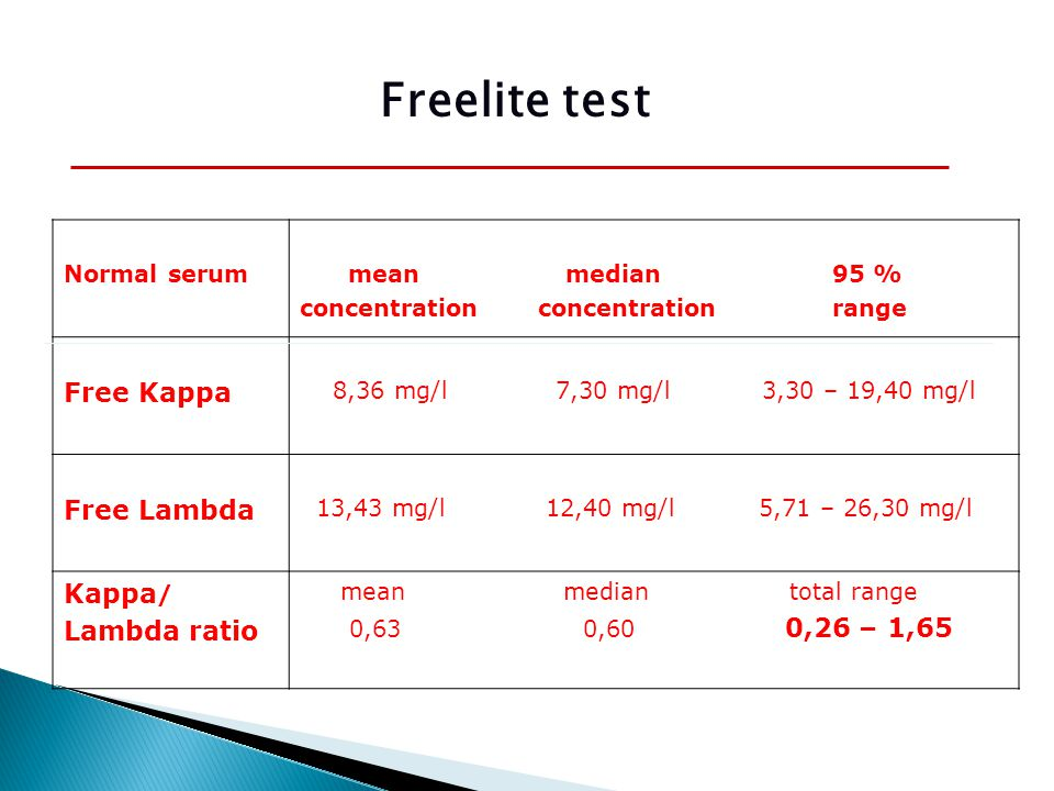 Normal serum mean median 95 % concentration concentration range Free Kappa 8,36 mg/l 7,30 mg/l 3,30 – 19,40 mg/l Free Lambda 13,43 mg/l 12,40 mg/l 5,71 – 26,30 mg/l Kappa / Lambda ratio mean median total range 0,63 0,60 0,26 – 1,65 Freelite test