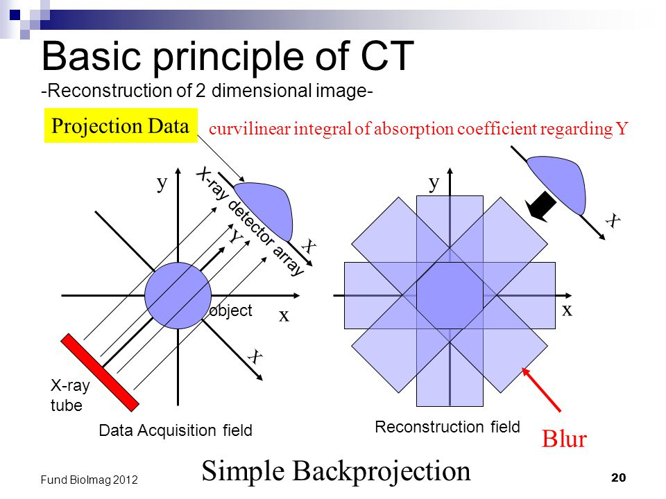 20 Fund BioImag 2012 X Basic principle of CT -Reconstruction of 2 dimensional image- Simple Backprojection Projection Data Blur x y x y curvilinear integral of absorption coefficient regarding Y object X-ray tube X-ray detector array Data Acquisition field Reconstruction field X X Y