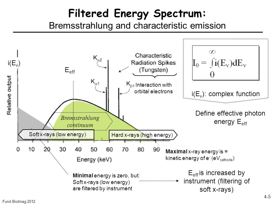 Fund BioImag 2012 4-5 Filtered Energy Spectrum: Bremsstrahlung and characteristic emission Minimal energy is zero, but: Soft x-rays (low energy) are filtered by instrument i(E ): complex function Define effective photon energy E eff E eff E eff is increased by instrument (filtering of soft x-rays) Hard x-rays (high energy) Maximal x-ray energy is = kinetic energy of e - (eV cathode ) Interaction with orbital electrons Soft x-rays (low energy) Bremsstrahlung continuum i(E )