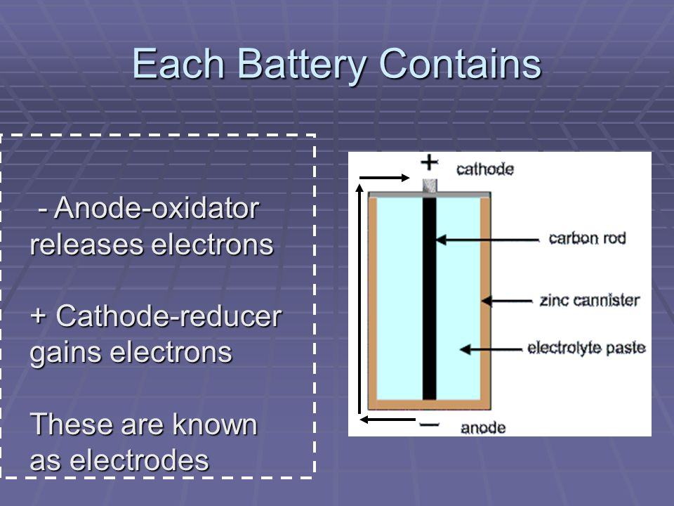 Each Battery Contains - Anode-oxidator releases electrons - Anode-oxidator releases electrons + Cathode-reducer gains electrons These are known as electrodes