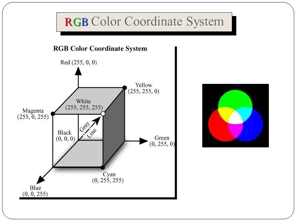 RGB Color Coordinate System