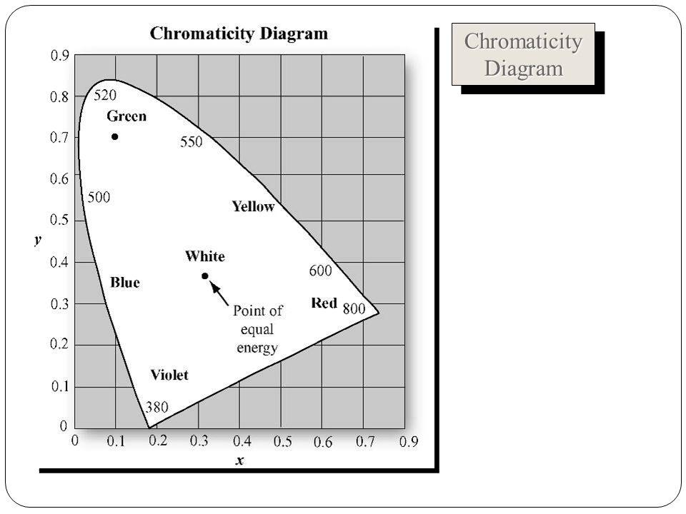 ChromaticityDiagramChromaticityDiagram