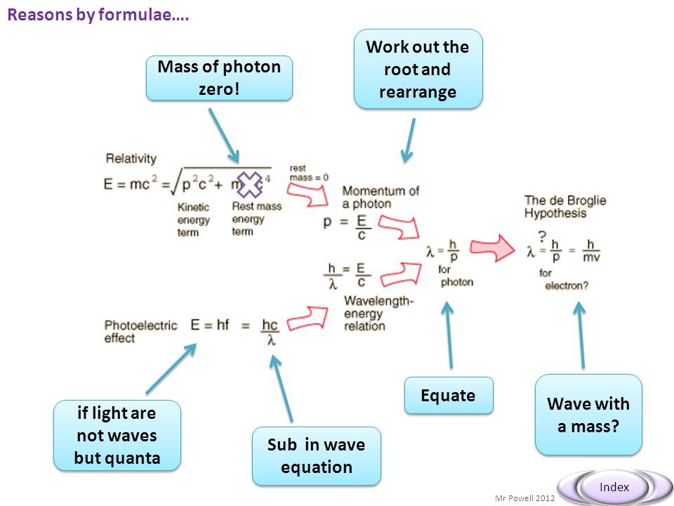 Mr Powell 2012 Index Reasons by formulae…. Mass of photon zero.