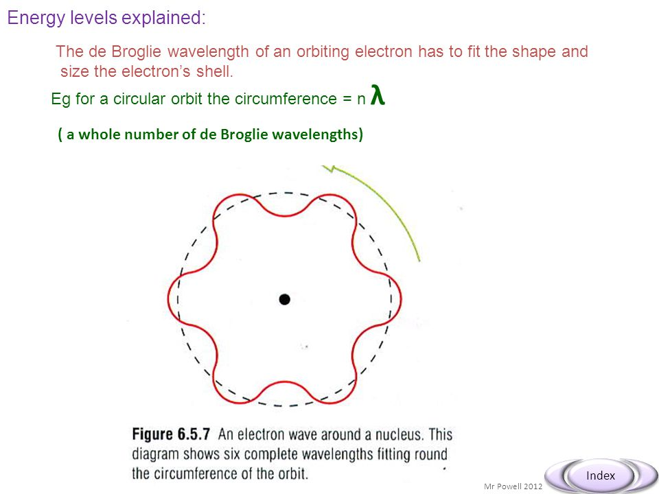 Mr Powell 2012 Index Energy levels explained: The de Broglie wavelength of an orbiting electron has to fit the shape and size the electron's shell. Eg