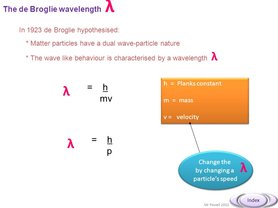 Mr Powell 2012 Index The de Broglie wavelength λ In 1923 de Broglie hypothesised: * Matter particles have a dual wave-particle nature * The wave like behaviour is characterised by a wavelength λ λ = h mv h = Planks constant m = mass v = velocity h = Planks constant m = mass v = velocity λ = h p Change the by changing a particle's speed Change the by changing a particle's speed λ