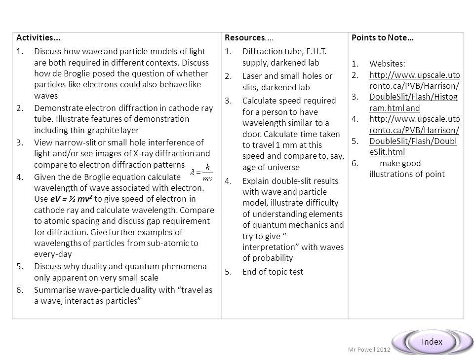 Mr Powell 2012 Index Activities...