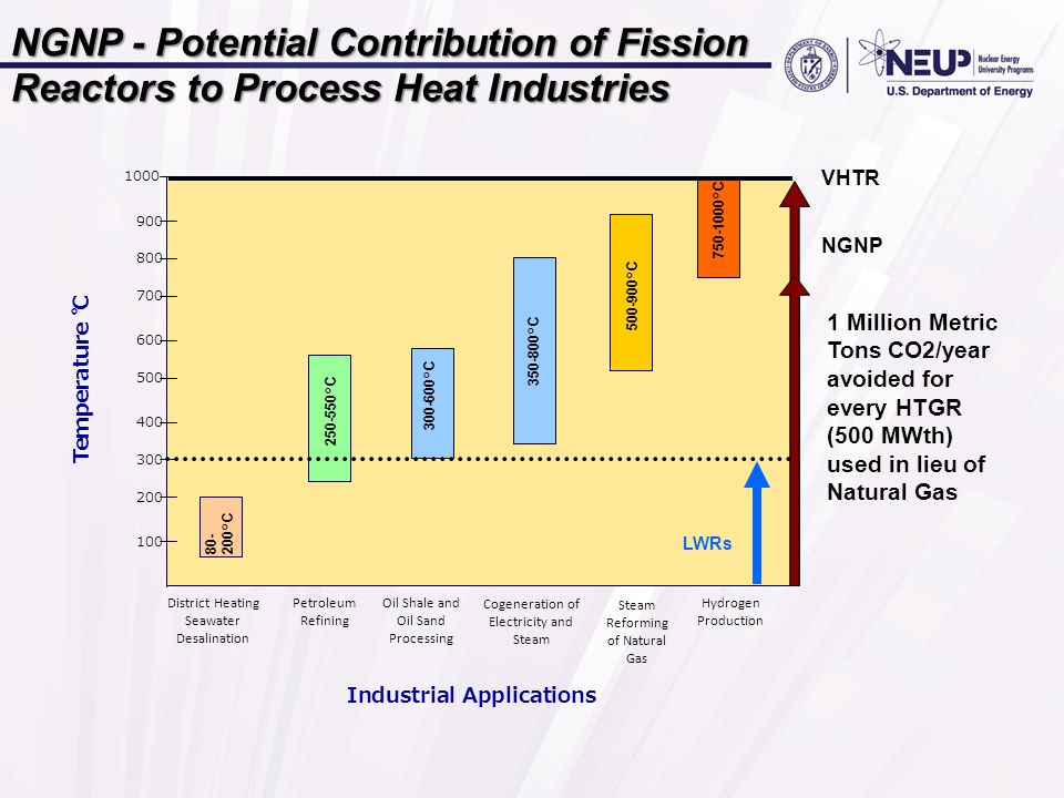 NGNP - Potential Contribution of Fission Reactors to Process Heat Industries 1 Million Metric Tons CO2/year avoided for every HTGR (500 MWth) used in lieu of Natural Gas VHTR NGNP Industrial Applications District Heating Seawater Desalination Petroleum Refining Oil Shale and Oil Sand Processing Cogeneration of Electricity and Steam Steam Reforming of Natural Gas Hydrogen Production 750-1000°C 100 300 200 1000 400 600 500 700 900 800 LWRs 80- 200°C 250-550°C 300-600°C 500-900°C 350-800°C Temperature ℃