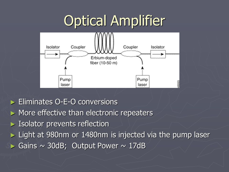 Optical Amplifier ► Eliminates O-E-O conversions ► More effective than electronic repeaters ► Isolator prevents reflection ► Light at 980nm or 1480nm is injected via the pump laser ► Gains ~ 30dB; Output Power ~ 17dB