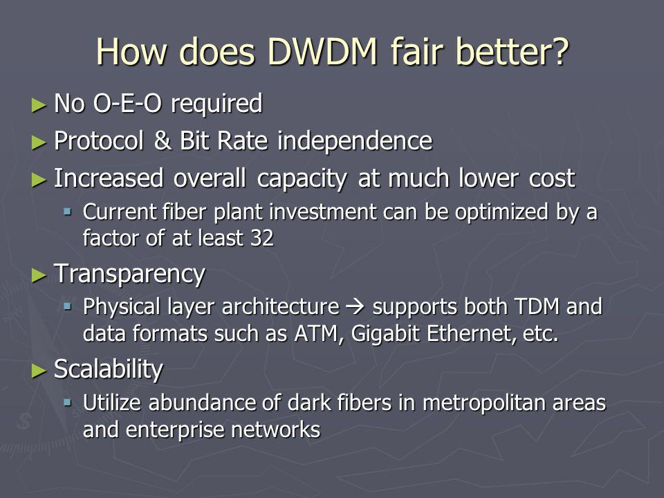 How does DWDM fair better.