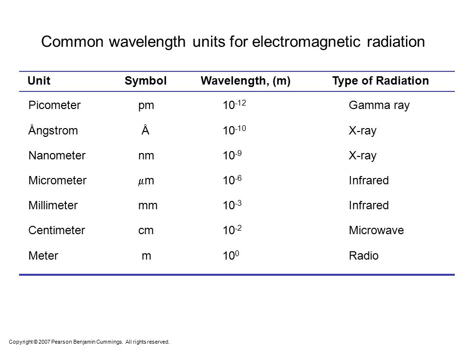 Common wavelength units for electromagnetic radiation Picometer pm 10 -12 Gamma ray Ångstrom Å 10 -10 X-ray Nanometer nm 10 -9 X-ray Micrometer  m 10