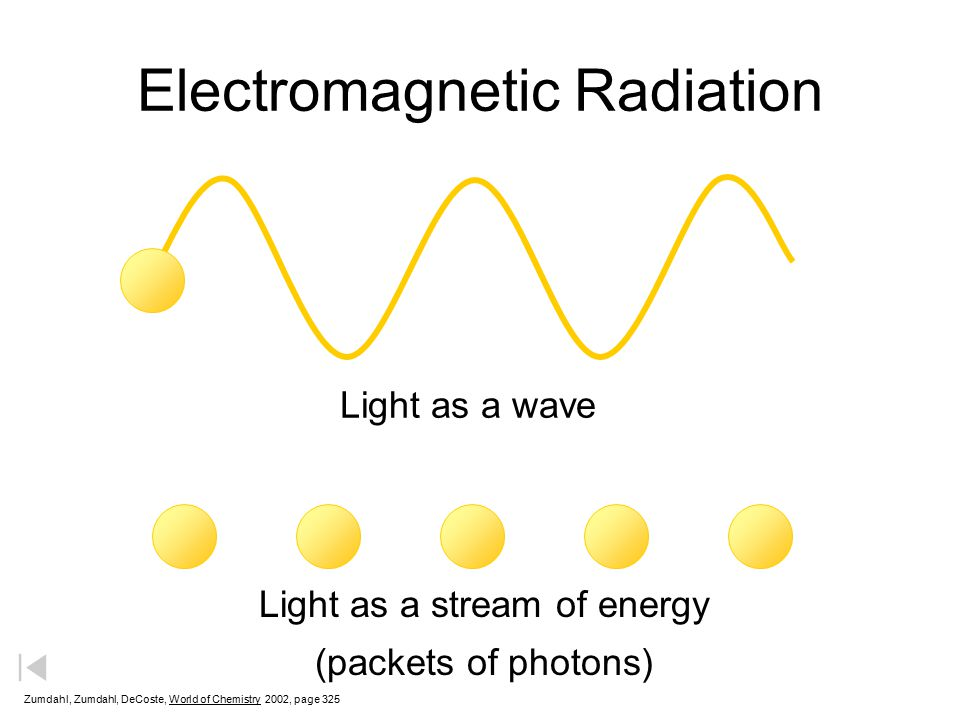 Electromagnetic Radiation Light as a wave Light as a stream of energy (packets of photons) Zumdahl, Zumdahl, DeCoste, World of Chemistry  2002, page