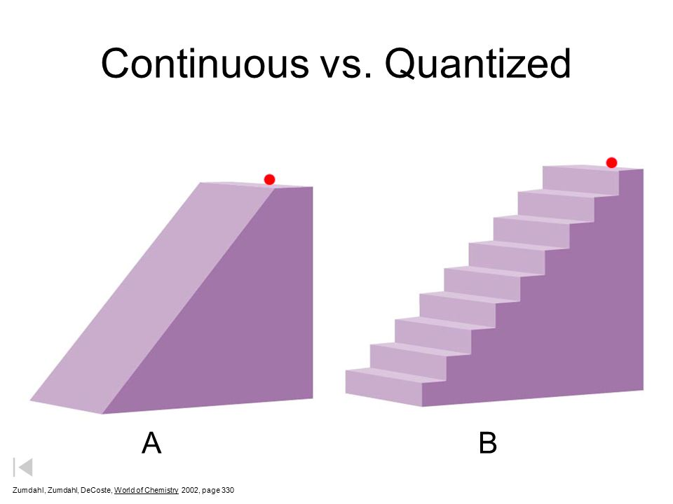 Continuous vs. Quantized ABAB Zumdahl, Zumdahl, DeCoste, World of Chemistry  2002, page 330