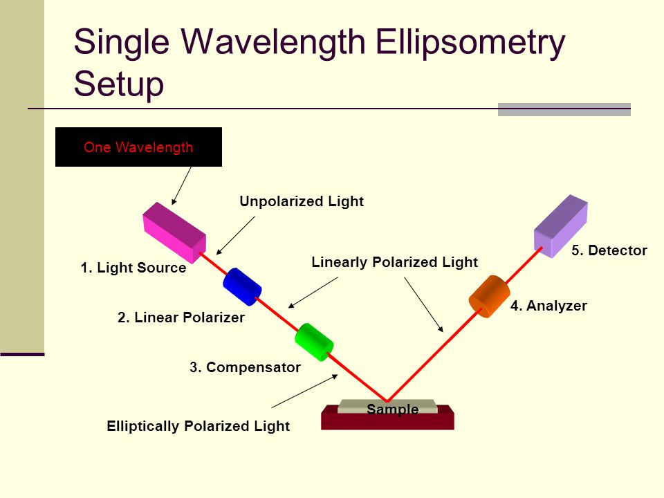 Single Wavelength Ellipsometry Setup 1. Light Source 2. Linear Polarizer 3. Compensator 4. Analyzer 5. Detector Sample Unpolarized Light Elliptically