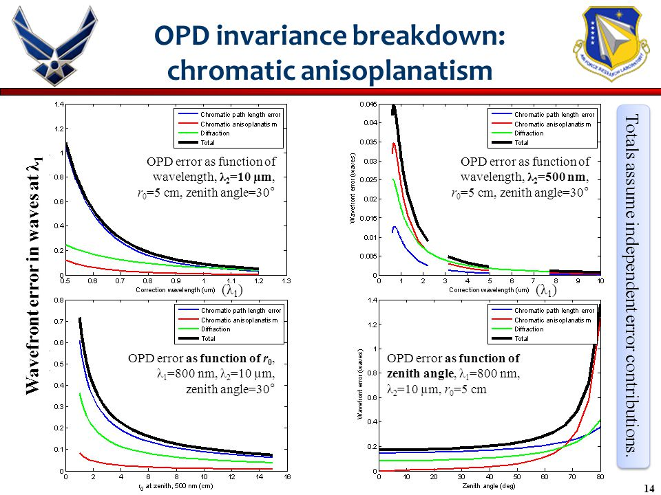 14 OPD invariance breakdown: chromatic anisoplanatism OPD error as function of wavelength, λ 2 =10 µm, r 0 =5 cm, zenith angle=30° OPD error as function of wavelength, λ 2 =500 nm, r 0 =5 cm, zenith angle=30° OPD error as function of r 0, λ 1 =800 nm, λ 2 =10 µm, zenith angle=30° OPD error as function of zenith angle, λ 1 =800 nm, λ 2 =10 µm, r 0 =5 cm Wavefront error in waves at λ 1 (λ1)(λ1)(λ1)(λ1) Totals assume independent error contributions.