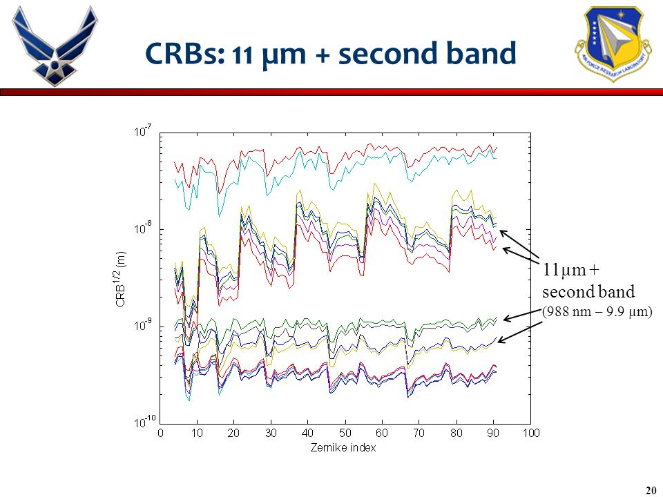 20 CRBs: 11 µm + second band 11µm + second band (988 nm – 9.9 µm)