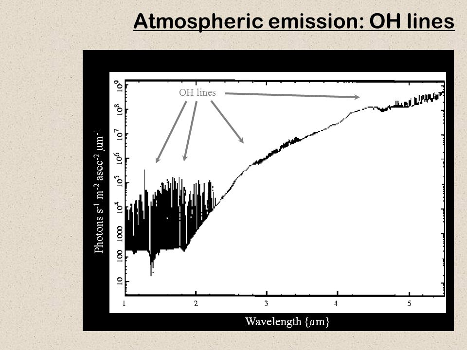 40 Atmospheric emission: OH lines OH lines Photons s -1 m -2 asec -2  m -1 Wavelength {  m}