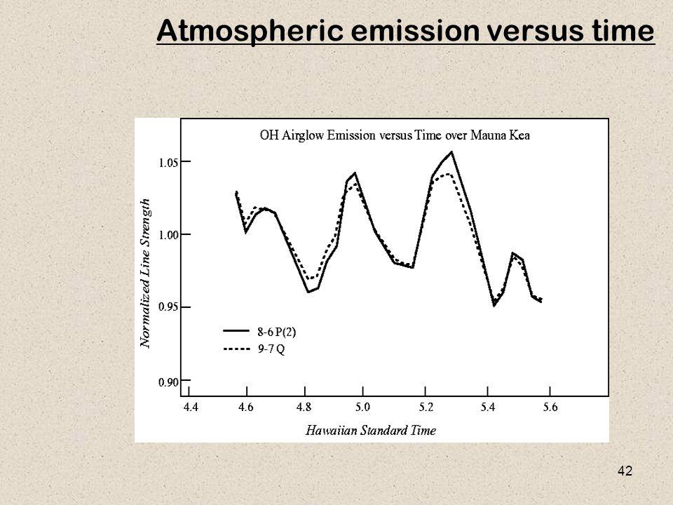 42 Atmospheric emission versus time