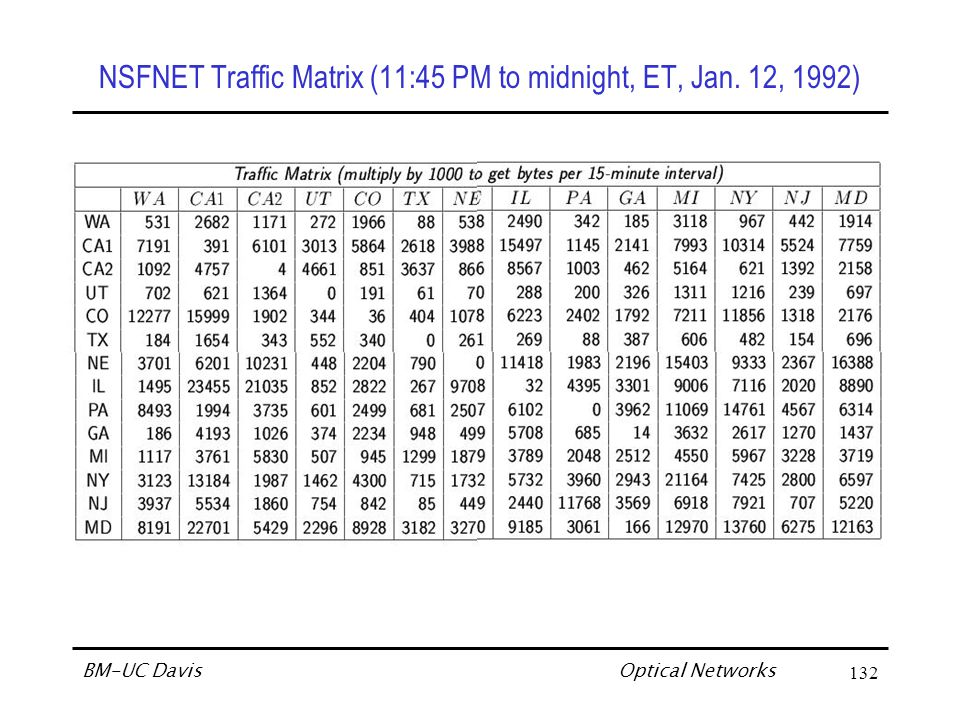 Optical Networks BM-UC Davis132 NSFNET Traffic Matrix (11:45 PM to midnight, ET, Jan. 12, 1992)