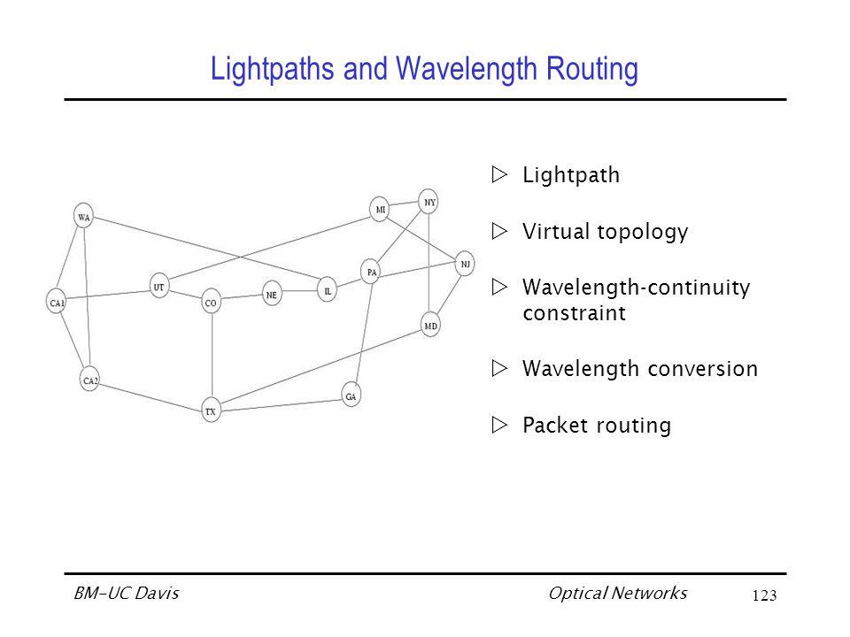 Optical Networks BM-UC Davis124 Illustrative example WA CA1 CA2 UT CO TX NE IL MI NY NJ PA MD GA